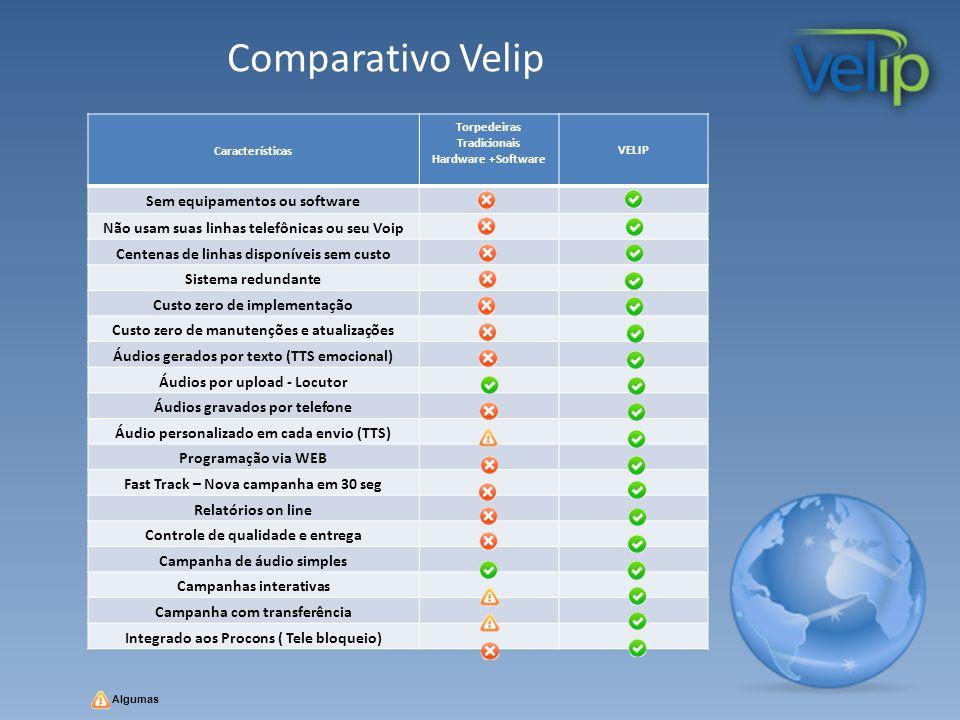 Características Torpedeiras Tradicionais Hardware +Software VELIP Sem equipamentos ou software Não usam suas linhas telefônicas ou seu Voip Centenas d