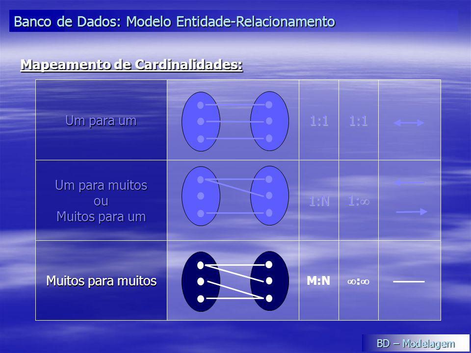 : M:N Muitos para muitos 1: 1: 1:N Um para muitos ou Muitos para um 1:11:1 Um para um Mapeamento de Cardinalidades: Banco de Dados: Modelo Entidade-Re