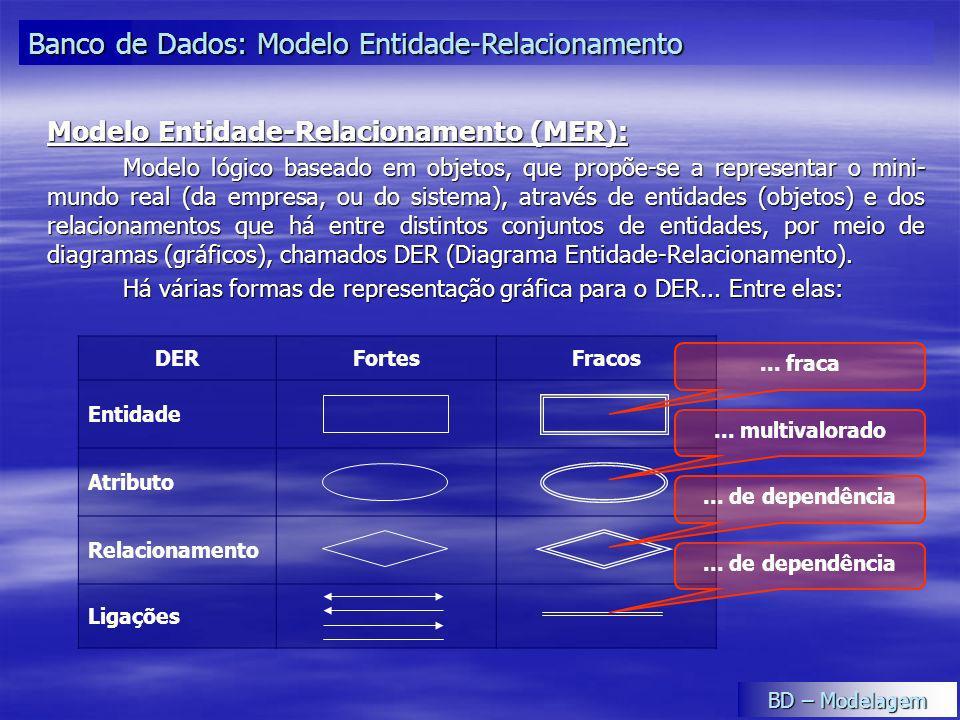 DERFortesFracos Entidade Atributo Relacionamento Ligações Modelo Entidade-Relacionamento (MER): Modelo lógico baseado em objetos, que propõe-se a repr