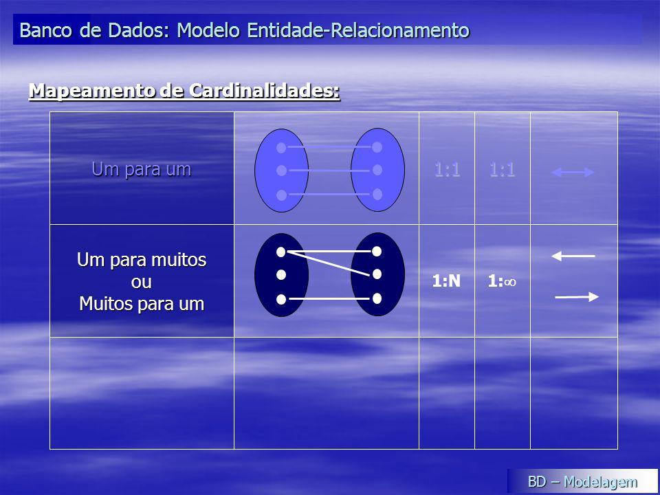 1: 1:N Um para muitos ou Muitos para um 1:11:1 Um para um Mapeamento de Cardinalidades: Banco de Dados: Modelo Entidade-Relacionamento BD – Modelagem