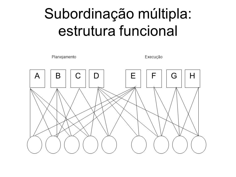 Subordinação múltipla: estrutura funcional ABCDEFGH PlanejamentoExecução