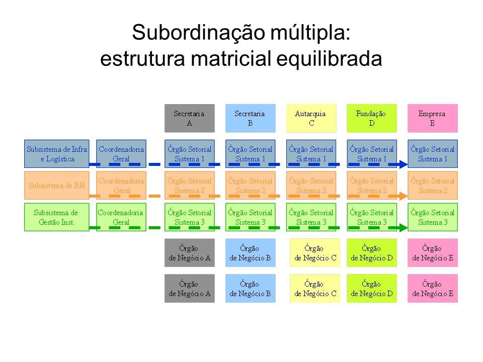 Subordinação múltipla: estrutura matricial equilibrada