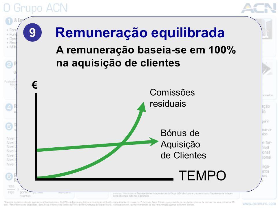 Remuneração equilibrada 9 A remuneração baseia-se em 100% na aquisição de clientes Bónus de Aquisição de Clientes Comissões residuais TEMPO