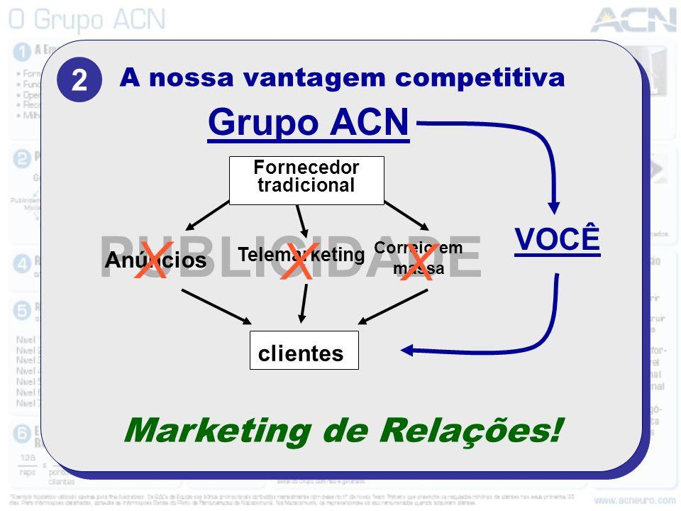 A nossa vantagem competitiva 2 PUBLICIDADE Fornecedor tradicional clientes Correio em massa Telemarketing Anúncios Grupo ACN X X X Marketing de Relações.