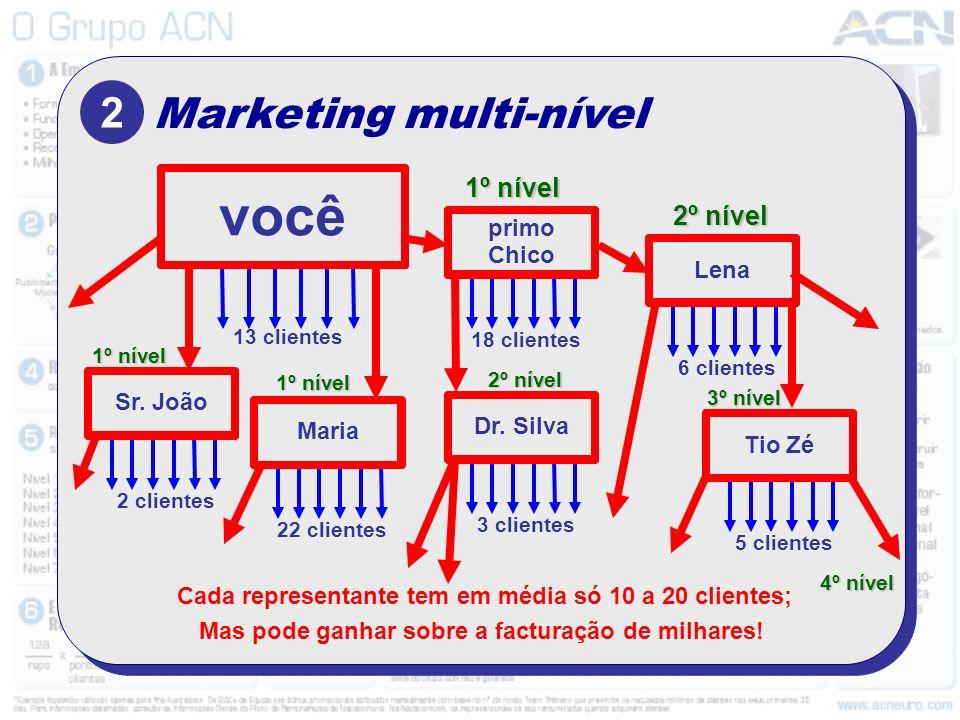 Marketing multi-nível 2 13 clientes você Cada representante tem em média só 10 a 20 clientes; Mas pode ganhar sobre a facturação de milhares! primo Ch