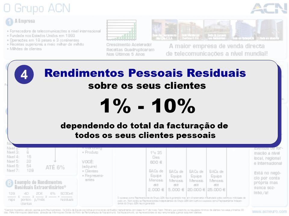 4 Rendimentos Pessoais Residuais sobre os seus clientes 1% - 10% dependendo do total da facturação de todos os seus clientes pessoais