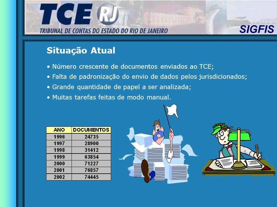 SIGFIS Situação Atual Número crescente de documentos enviados ao TCE; Falta de padronização do envio de dados pelos jurisdicionados; Grande quantidade de papel a ser analizada; Muitas tarefas feitas de modo manual.