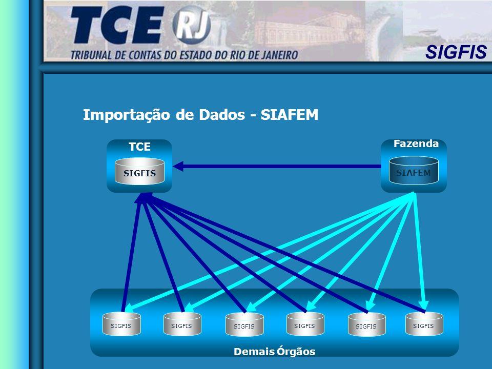 SIGFIS Fazenda Demais Órgãos TCE SIAFEM SIGFIS Importação de Dados - SIAFEM