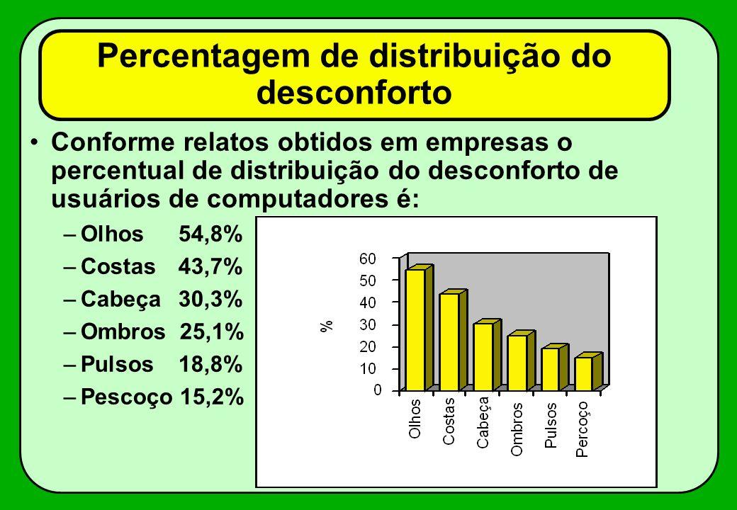 Percentagem de distribuição do desconforto Conforme relatos obtidos em empresas o percentual de distribuição do desconforto de usuários de computadore