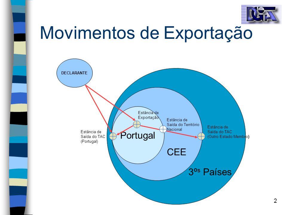 2 Movimentos de Exportação DECLARANTE Portugal CEE 3º s Países Estância de Exportação Estância de Saída do TAC (Portugal) Estância de Saída do TAC (Ou