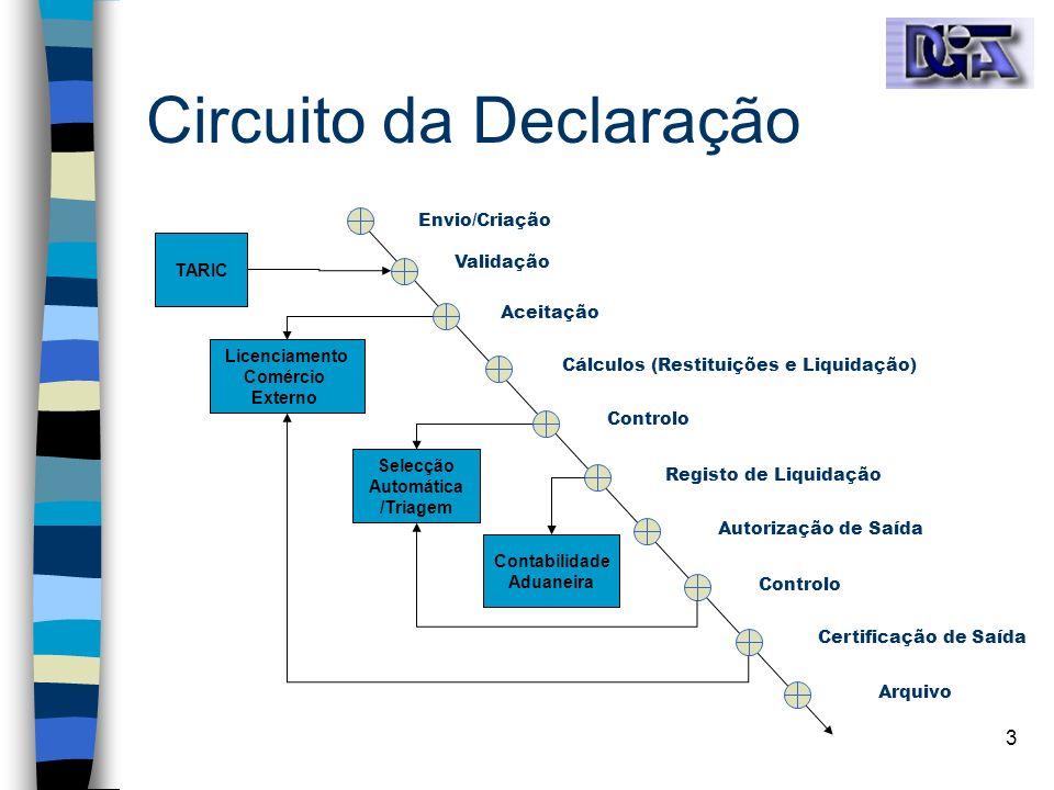 3 Selecção Automática /Triagem Circuito da Declaração Envio/Criação Validação Aceitação Cálculos (Restituições e Liquidação) Controlo Registo de Liqui
