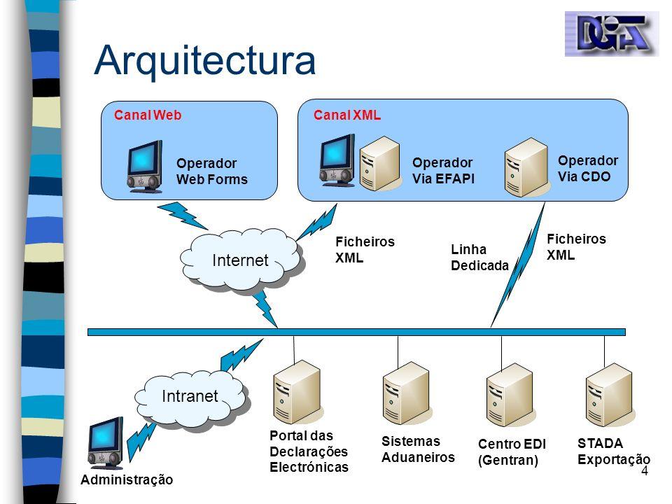 4 Arquitectura Operador Web Forms Operador Via CDO Administração Portal das Declarações Electrónicas STADA Exportação Sistemas Aduaneiros Centro EDI (