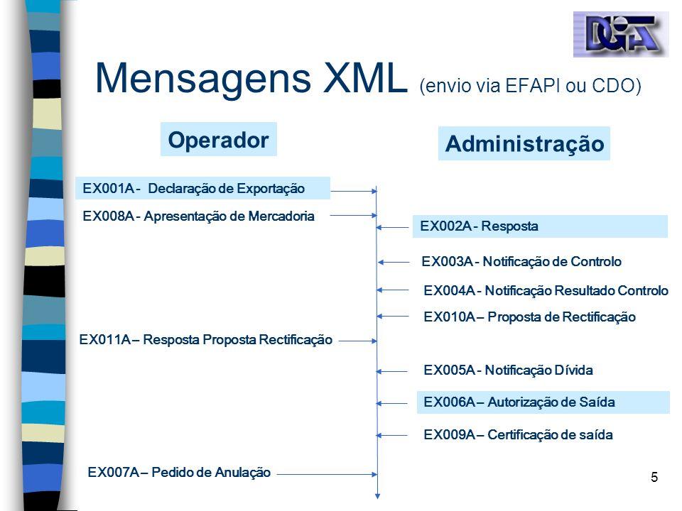 5 Mensagens XML (envio via EFAPI ou CDO) EX001A - Declaração de Exportação EX008A - Apresentação de Mercadoria EX002A - Resposta EX003A - Notificação