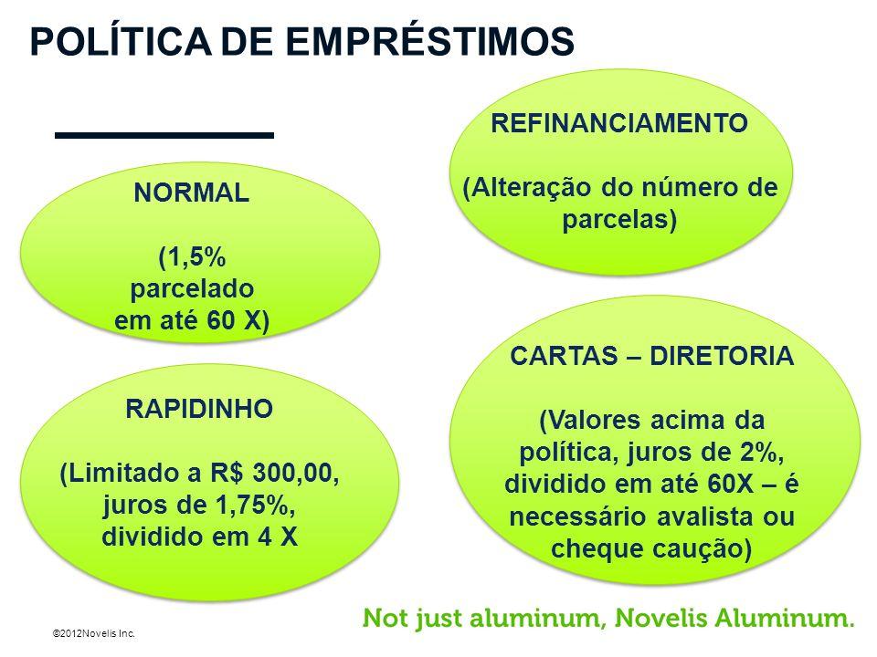 ©2012Novelis Inc. POLÍTICA DE EMPRÉSTIMOS NORMAL (1,5% parcelado em até 60 X) REFINANCIAMENTO (Alteração do número de parcelas) RAPIDINHO (Limitado a