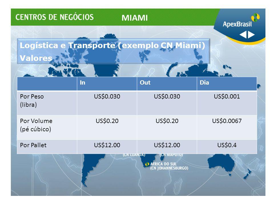 Logística e Transporte (exemplo CN Miami) Valores InOutDia Por Peso (libra) US$0.030 US$0.001 Por Volume (pé cúbico) US$0.20 US$0.0067 Por PalletUS$12