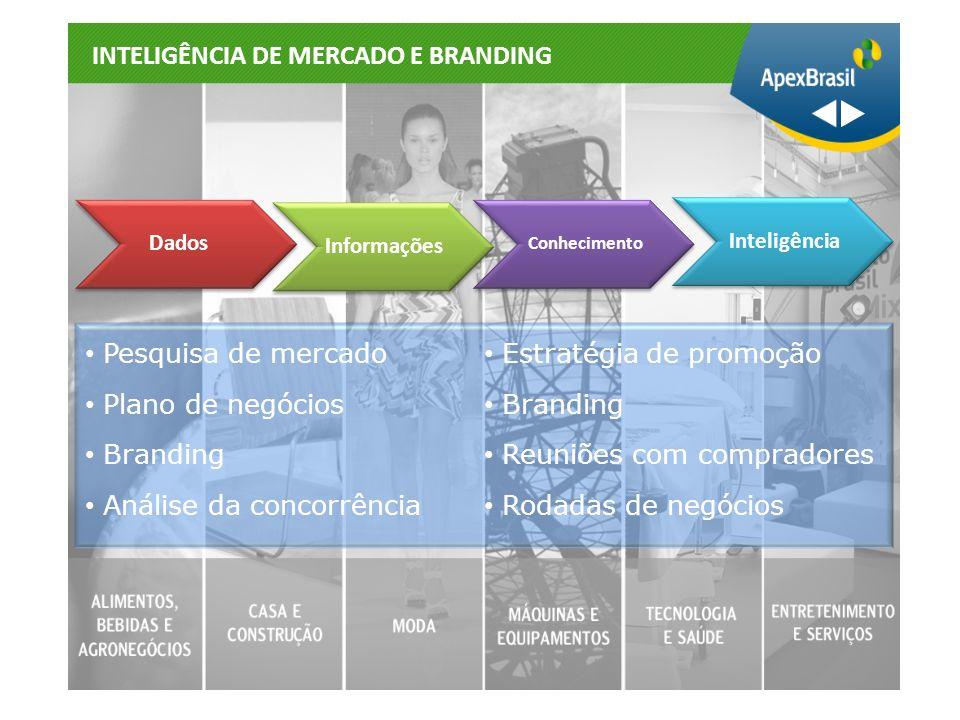 Pesquisa de mercado Plano de negócios Branding Análise da concorrência Estratégia de promoção Branding Reuniões com compradores Rodadas de negócios IN