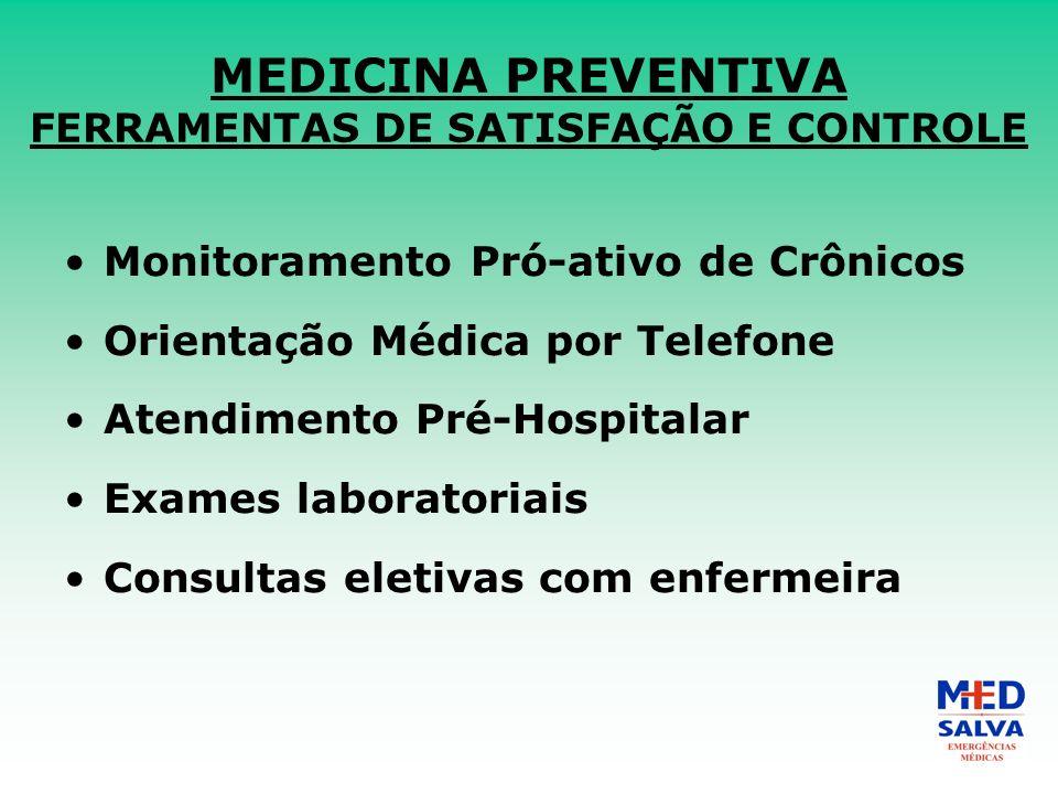 MEDICINA PREVENTIVA FERRAMENTAS DE SATISFAÇÃO E CONTROLE Monitoramento Pró-ativo de Crônicos Orientação Médica por Telefone Atendimento Pré-Hospitalar Exames laboratoriais Consultas eletivas com enfermeira