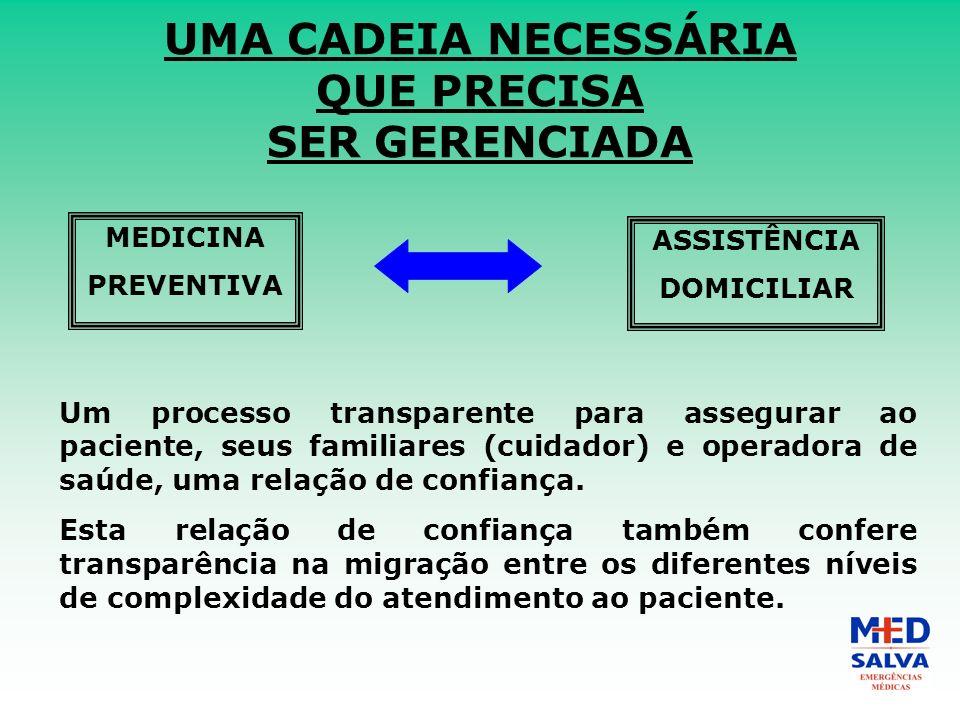 UMA CADEIA NECESSÁRIA QUE PRECISA SER GERENCIADA MEDICINA PREVENTIVA ASSISTÊNCIA DOMICILIAR Um processo transparente para assegurar ao paciente, seus familiares (cuidador) e operadora de saúde, uma relação de confiança.