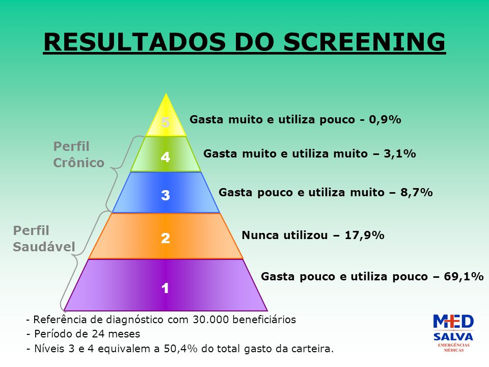 RESULTADOS DO SCREENING - Referência de diagnóstico com 30.000 beneficiários - Período de 24 meses - Níveis 3 e 4 equivalem a 50,4% do total gasto da carteira.