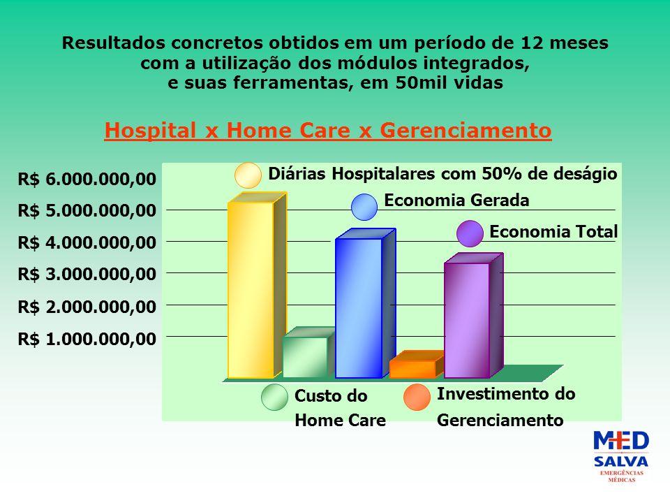 Resultados concretos obtidos em um período de 12 meses com a utilização dos módulos integrados, e suas ferramentas, em 50mil vidas Hospital x Home Care x Gerenciamento R$ 6.000.000,00 Diárias Hospitalares com 50% de deságio Economia Gerada Economia Total Custo do Home Care Investimento do Gerenciamento R$ 5.000.000,00 R$ 4.000.000,00 R$ 3.000.000,00 R$ 2.000.000,00 R$ 1.000.000,00