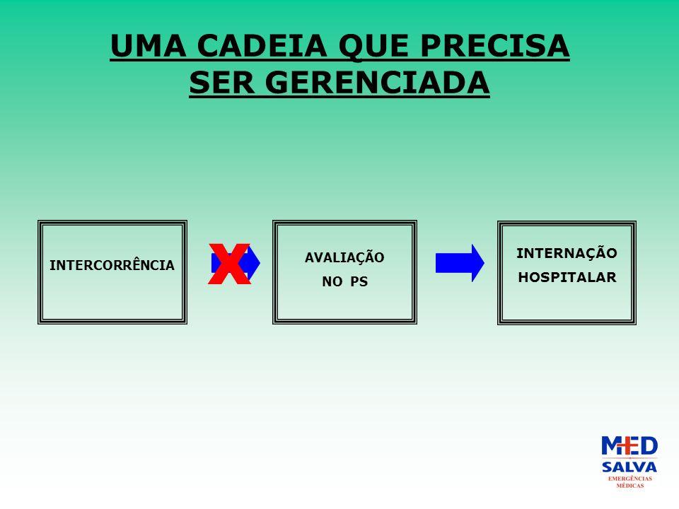 UMA CADEIA QUE PRECISA SER GERENCIADA INTERCORRÊNCIA AVALIAÇÃO NO PS INTERNAÇÃO HOSPITALAR X