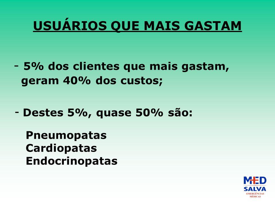 USUÁRIOS QUE MAIS GASTAM - 5% dos clientes que mais gastam, geram 40% dos custos; - Destes 5%, quase 50% são: Pneumopatas Cardiopatas Endocrinopatas
