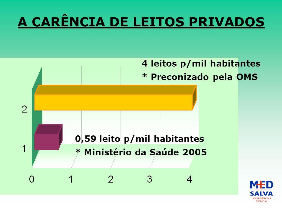 A CARÊNCIA DE LEITOS PRIVADOS 4 leitos p/mil habitantes * Preconizado pela OMS 0,59 leito p/mil habitantes * Ministério da Saúde 2005