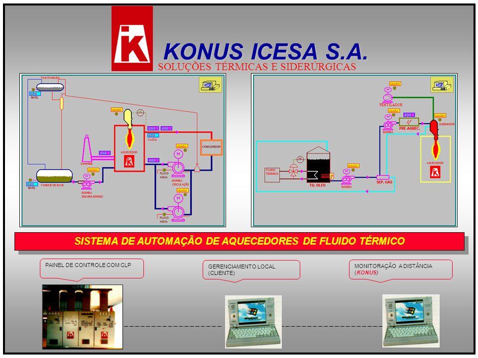 SISTEMA DE AUTOMAÇÃO DE AQUECEDORES DE FLUIDO TÉRMICO GERENCIAMENTO LOCAL (CLIENTE) MONITORAÇÃO A DISTÂNCIA (KONUS) PAINEL DE CONTROLE COM CLP KONUS I