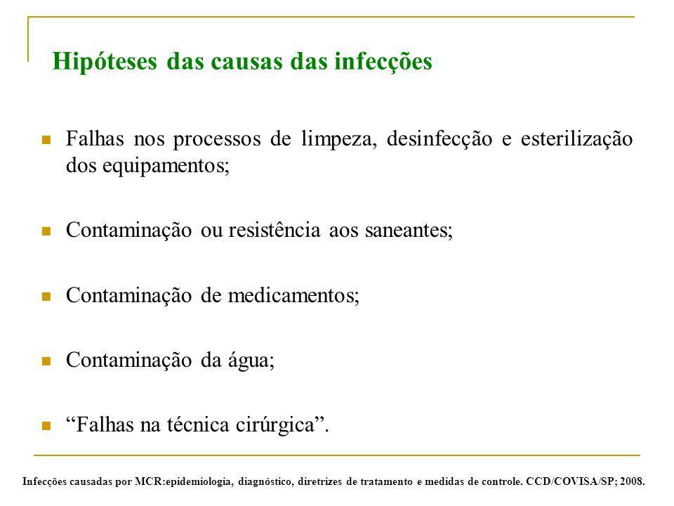 Hipóteses das causas das infecções Falhas nos processos de limpeza, desinfecção e esterilização dos equipamentos; Contaminação ou resistência aos sane