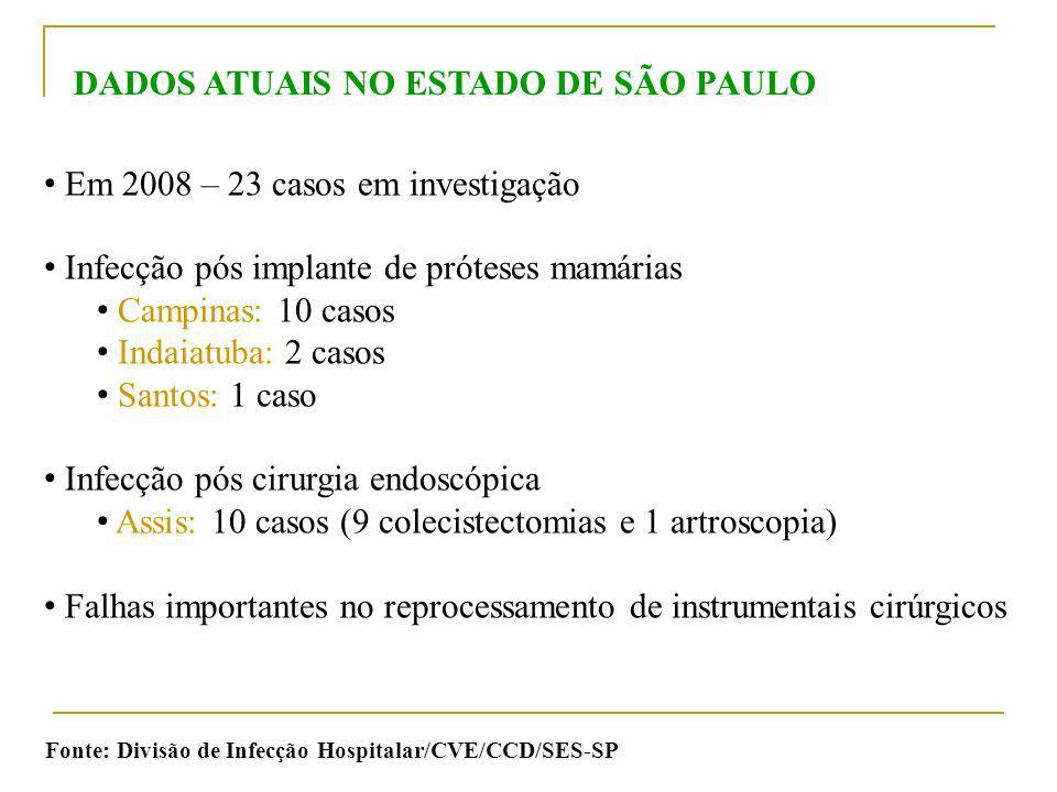 Em 2008 – 23 casos em investigação Infecção pós implante de próteses mamárias Campinas: 10 casos Indaiatuba: 2 casos Santos: 1 caso Infecção pós cirur