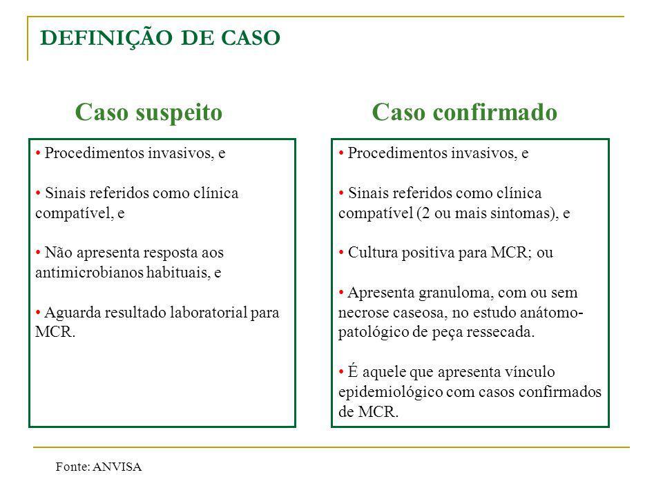 DEFINIÇÃO DE CASO Caso confirmado Procedimentos invasivos, e Sinais referidos como clínica compatível, e Não apresenta resposta aos antimicrobianos ha