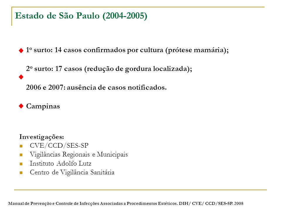 Investigações: CVE/CCD/SES-SP Vigilâncias Regionais e Municipais Instituto Adolfo Lutz Centro de Vigilância Sanitária Estado de São Paulo (2004-2005)