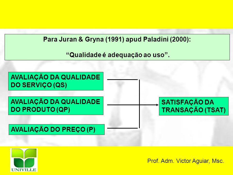 Para Juran & Gryna (1991) apud Paladini (2000): Qualidade é adequação ao uso. AVALIAÇÃO DA QUALIDADE DO SERVIÇO (QS) AVALIAÇÃO DA QUALIDADE DO PRODUTO