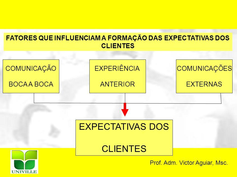 Prof. Adm. Victor Aguiar, Msc. FATORES QUE INFLUENCIAM A FORMAÇÃO DAS EXPECTATIVAS DOS CLIENTES COMUNICAÇÃO BOCA A BOCA EXPERIÊNCIA ANTERIOR COMUNICAÇ