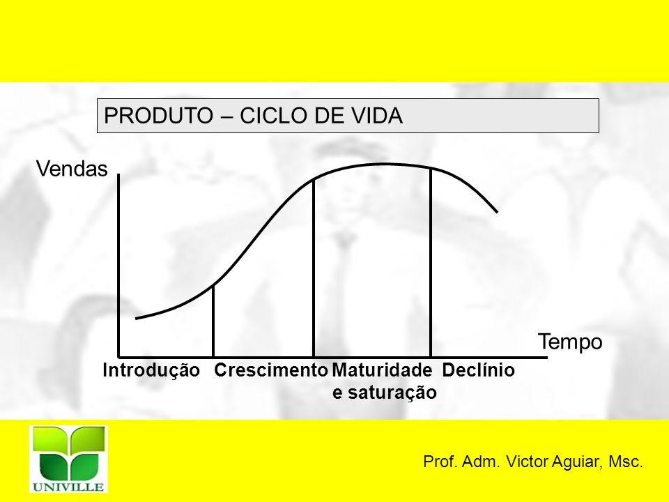 Prof. Adm. Victor Aguiar, Msc. PRODUTO – CICLO DE VIDA Vendas Tempo Introdução Crescimento Maturidade Declínio e saturação