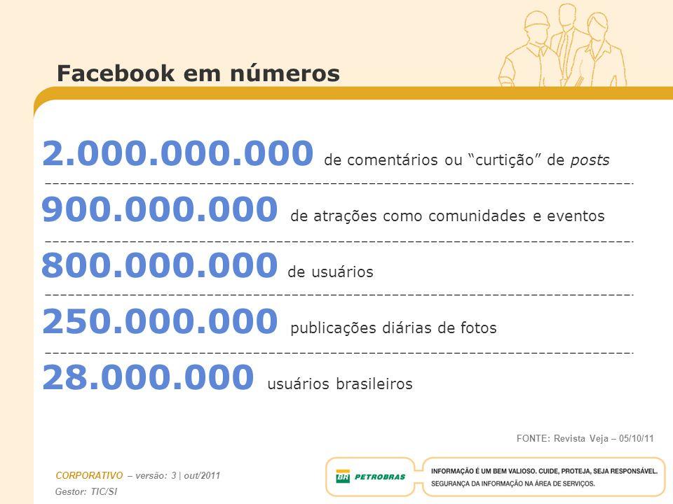 Gestor: TIC/SI CORPORATIVO – versão: 3 | out/2011 2.000.000.000 de comentários ou curtição de posts 900.000.000 de atrações como comunidades e eventos 800.000.000 de usuários 250.000.000 publicações diárias de fotos 28.000.000 usuários brasileiros Facebook em números FONTE: Revista Veja – 05/10/11
