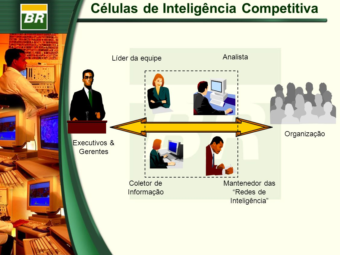 Células de Inteligência Competitiva Organização Executivos & Gerentes Líder da equipe Analista Mantenedor das Redes de Inteligência Coletor de Informa