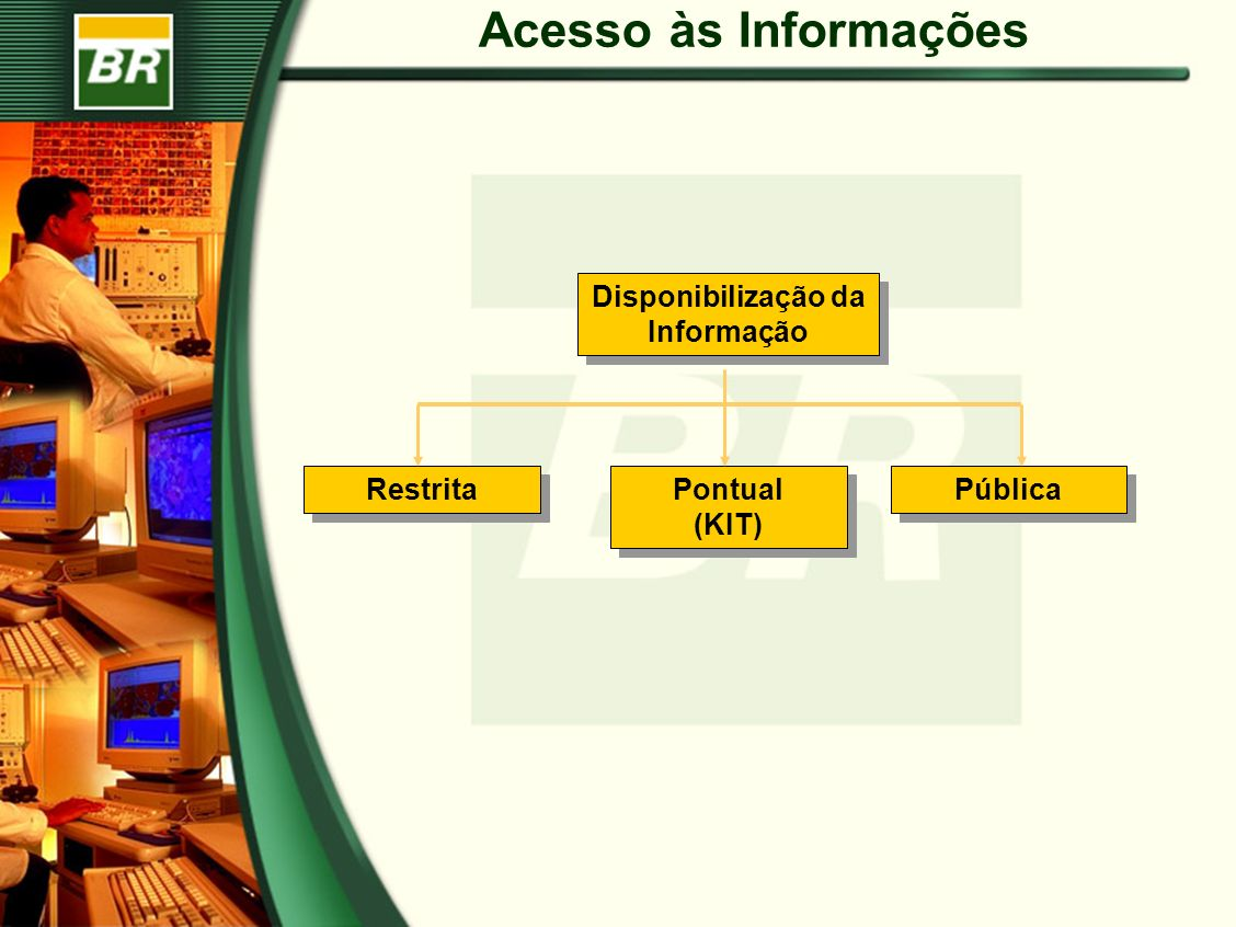 Acesso às Informações Disponibilização da Informação Pública Restrita Pontual (KIT)