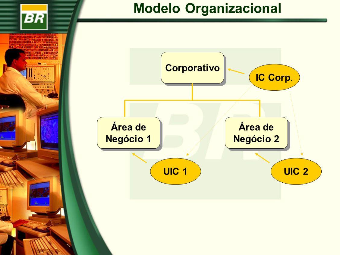 Modelo Organizacional Corporativo Área de Negócio 1 Área de Negócio 2 IC Corp. UIC 1UIC 2