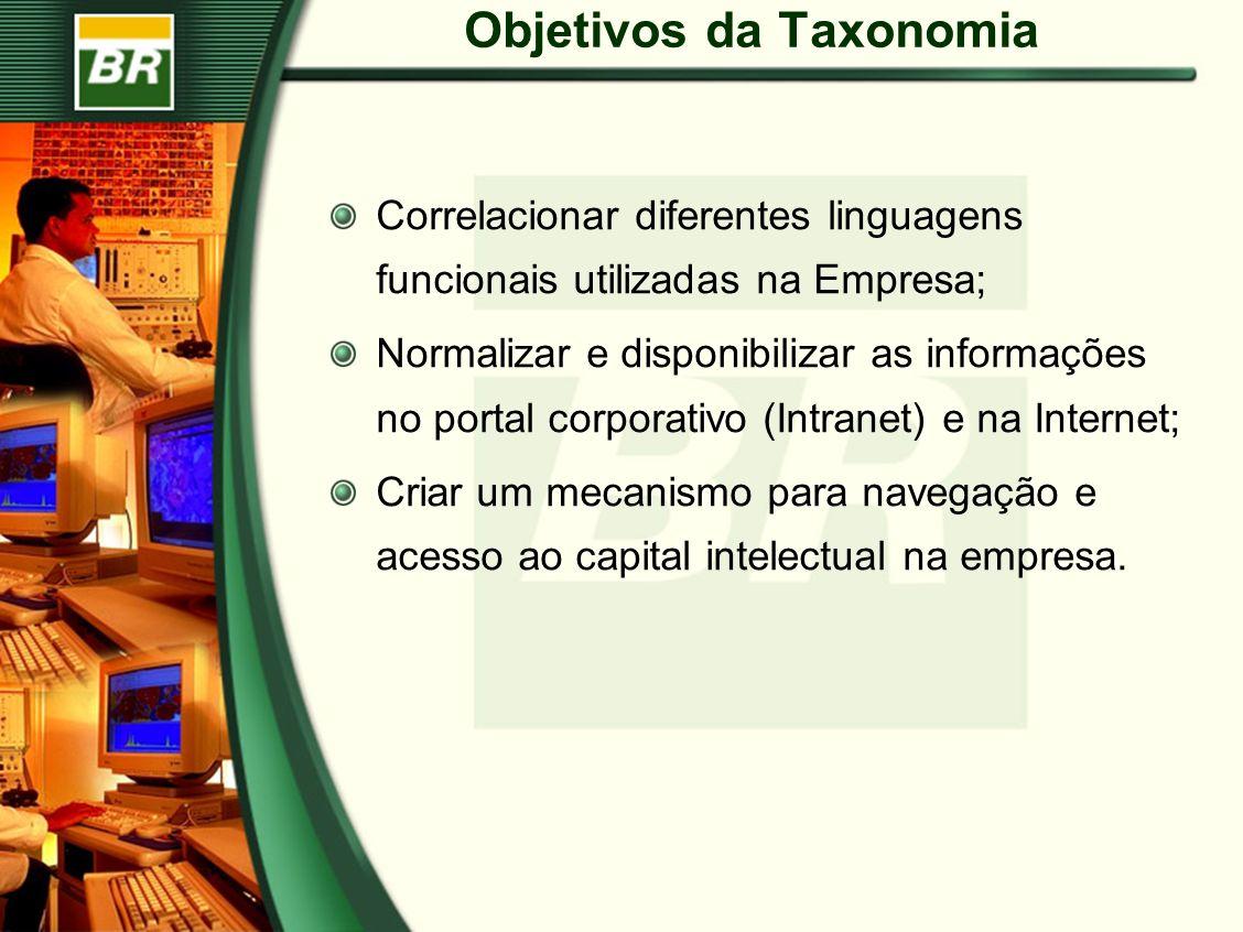 Objetivos da Taxonomia Correlacionar diferentes linguagens funcionais utilizadas na Empresa; Normalizar e disponibilizar as informações no portal corporativo (Intranet) e na Internet; Criar um mecanismo para navegação e acesso ao capital intelectual na empresa.