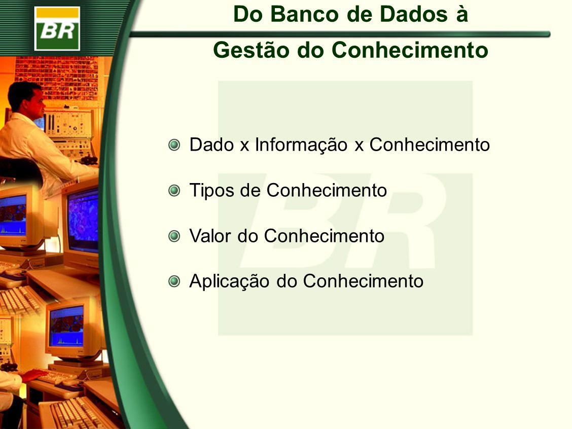 Do Banco de Dados à Gestão do Conhecimento Dado x Informação x Conhecimento Tipos de Conhecimento Valor do Conhecimento Aplicação do Conhecimento