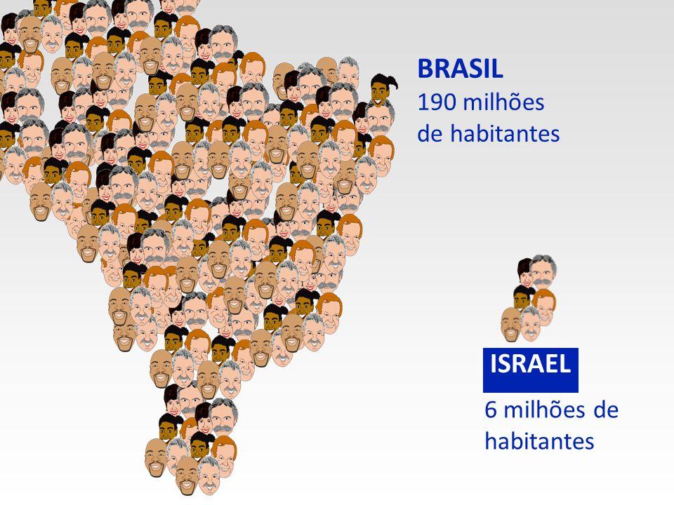 190 milhões de habitantes 6 milhões de habitantes ISRAEL