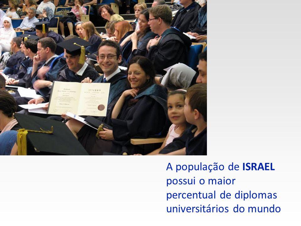 ISRAEL produz a maior quantidade de artigos científicos per capita do mundo e possui uma das maiores taxas de registro de patente per capita Um centro