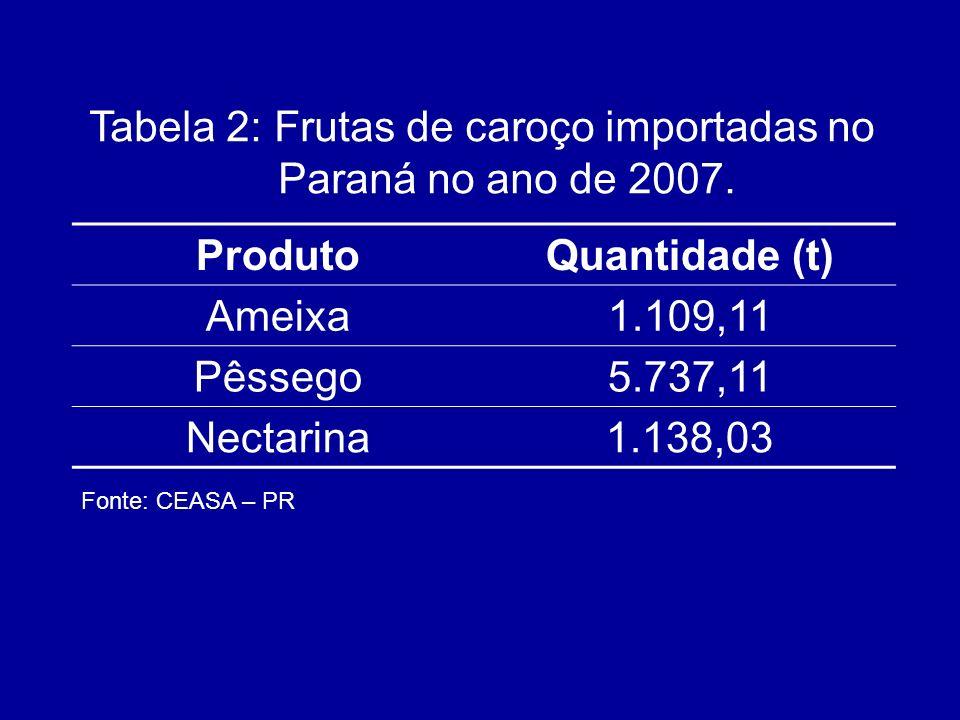 ProdutoQuantidade (t) Ameixa1.109,11 Pêssego5.737,11 Nectarina1.138,03 Tabela 2: Frutas de caroço importadas no Paraná no ano de 2007. Fonte: CEASA –