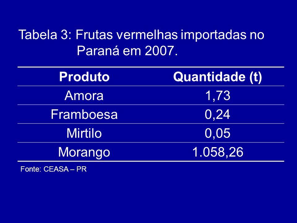 ProdutoQuantidade (t) Amora1,73 Framboesa0,24 Mirtilo0,05 Morango1.058,26 Tabela 3: Frutas vermelhas importadas no Paraná em 2007. Fonte: CEASA – PR