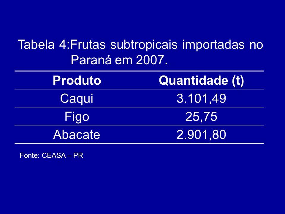 ProdutoQuantidade (t) Caqui3.101,49 Figo25,75 Abacate2.901,80 Tabela 4:Frutas subtropicais importadas no Paraná em 2007. Fonte: CEASA – PR