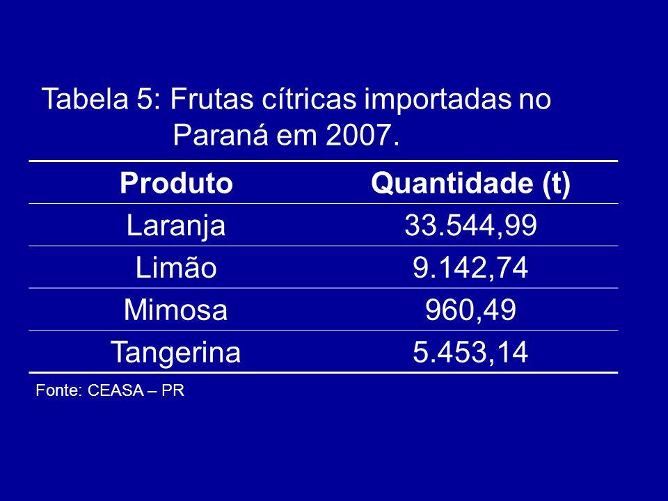ProdutoQuantidade (t) Laranja33.544,99 Limão9.142,74 Mimosa960,49 Tangerina5.453,14 Tabela 5: Frutas cítricas importadas no Paraná em 2007. Fonte: CEA