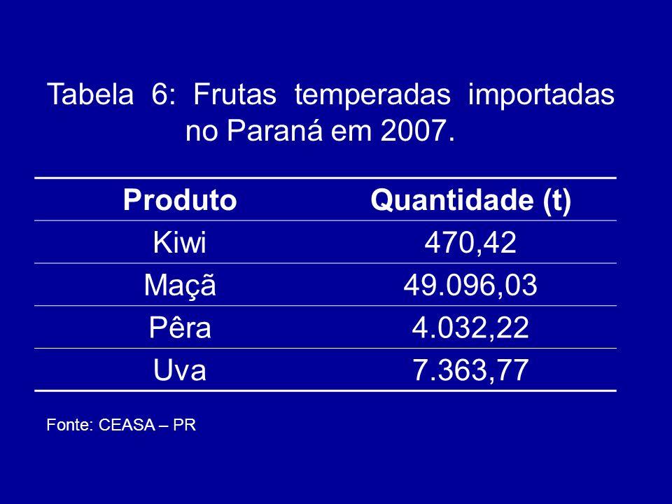 ProdutoQuantidade (t) Kiwi470,42 Maçã49.096,03 Pêra4.032,22 Uva7.363,77 Tabela 6: Frutas temperadas importadas no Paraná em 2007. Fonte: CEASA – PR