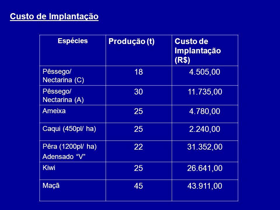 Custo de Implantação Espécies Produção (t)Custo de Implantação (R$) Pêssego/ Nectarina (C) 184.505,00 Pêssego/ Nectarina (A) 3011.735,00 Ameixa 254.78