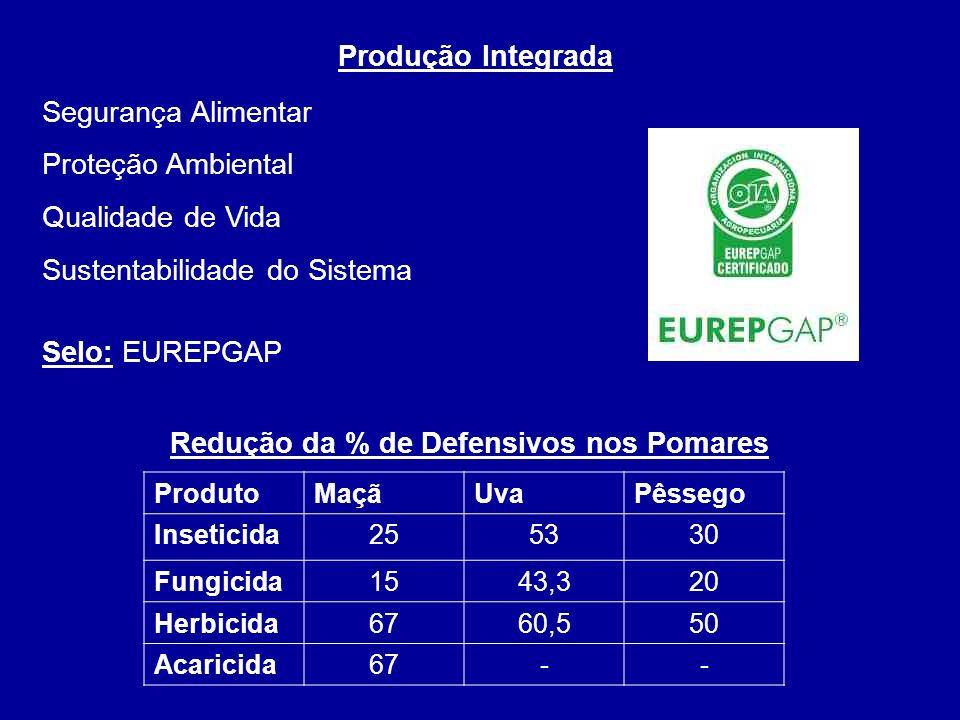 Produção Integrada Segurança Alimentar Proteção Ambiental Qualidade de Vida Sustentabilidade do Sistema Selo: EUREPGAP ProdutoMaçãUvaPêssego Inseticid